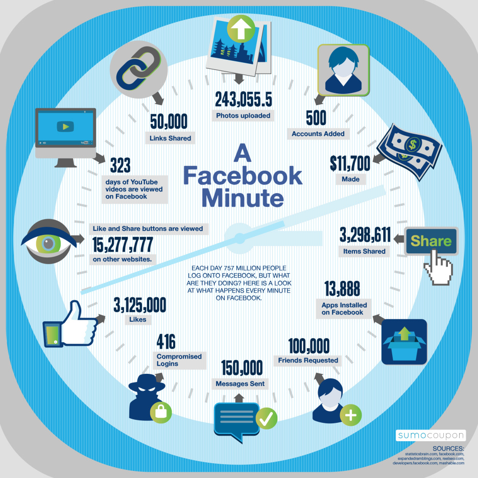 Infografía Facebook. Cortesía de Frikipandi.