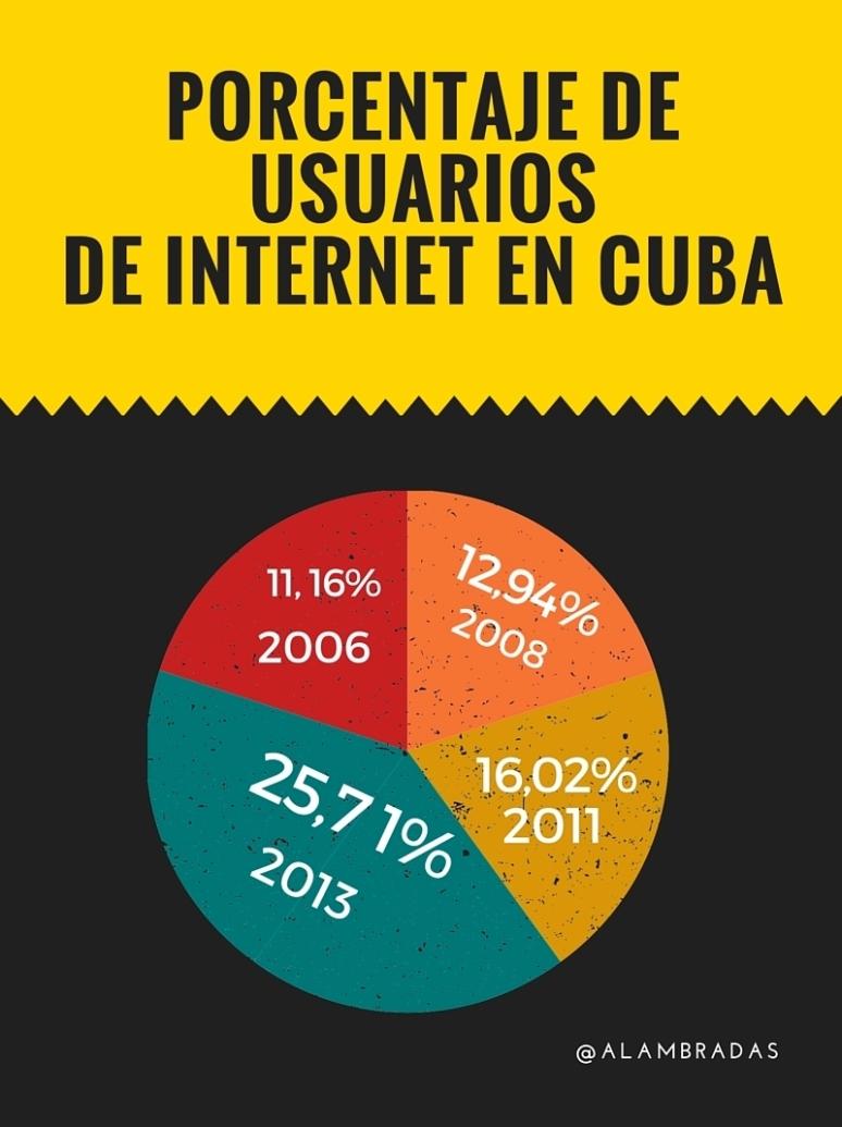 internetenCuba